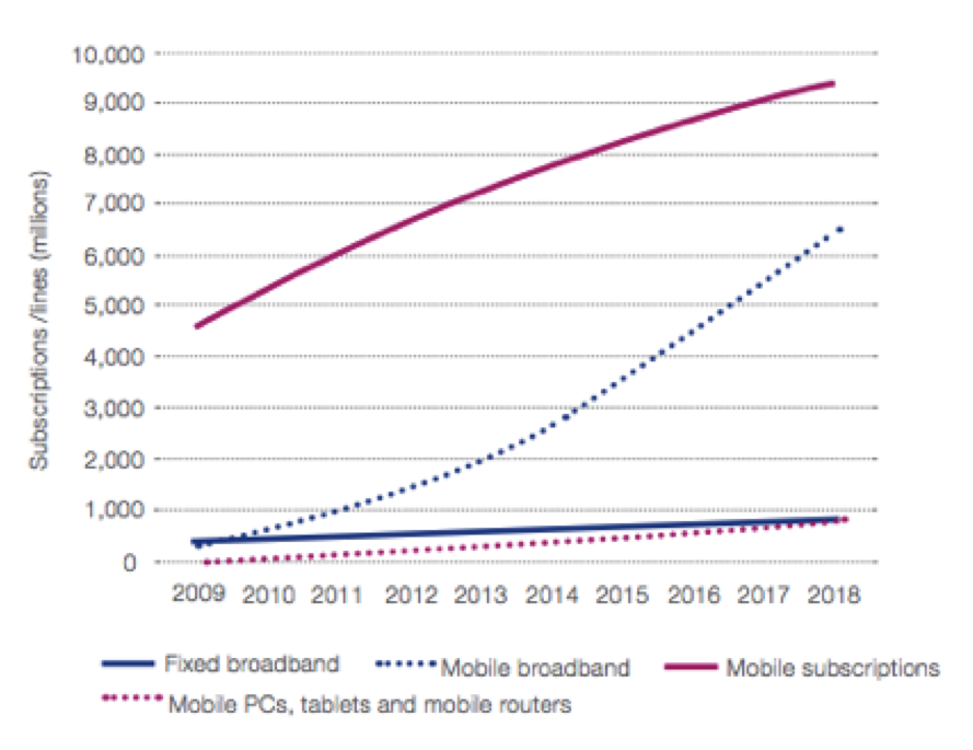 Fixed Broadband and Mobile Subscriptions, 2009-2018